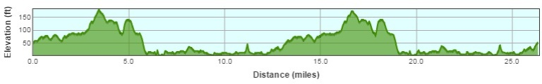 ABP Southampton Marathon 2017 Course Profile
